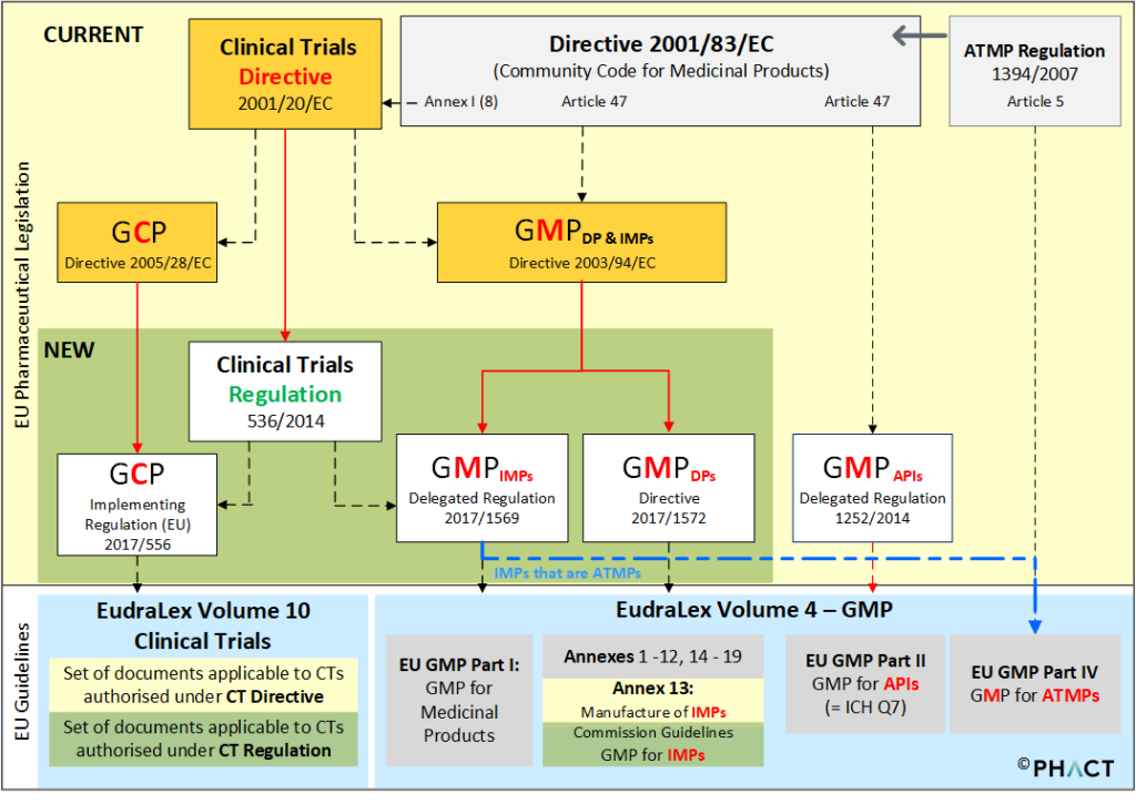 Figure 1: Current and New GMP Regulations and Guidelines for IMPs in View of the Revision of the EU Clinical Trials Provisions